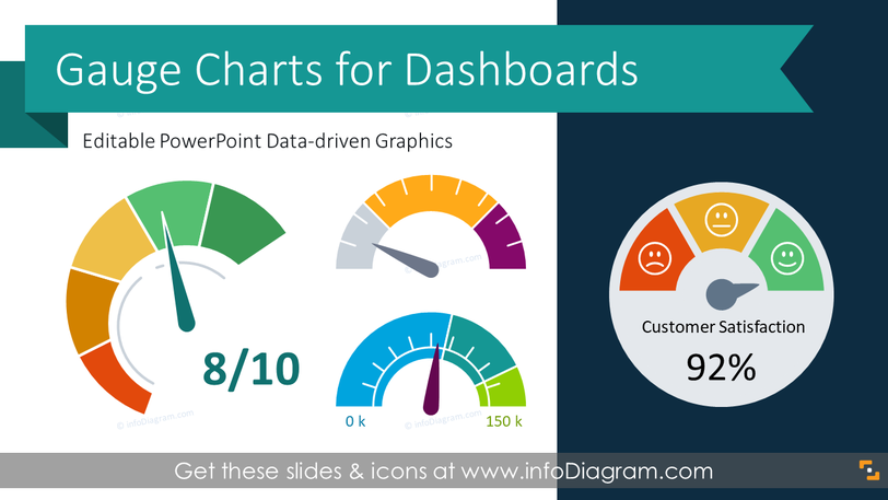 Gauge Charts for KPI Dashboards (PPT Template)