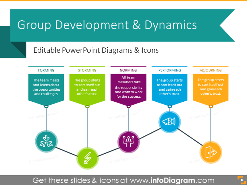 Group Development & Dynamics Chart (PPT Diagrams)