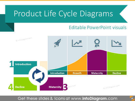 Product Life Cycle Curve (PPT diagrams)