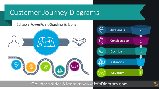 Customer Experience Journey Diagrams (PPT Template)
