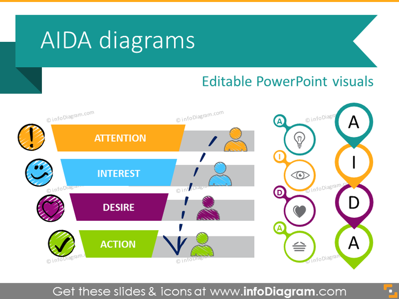 AIDA Marketing Model Diagram (PPT chart icons)
