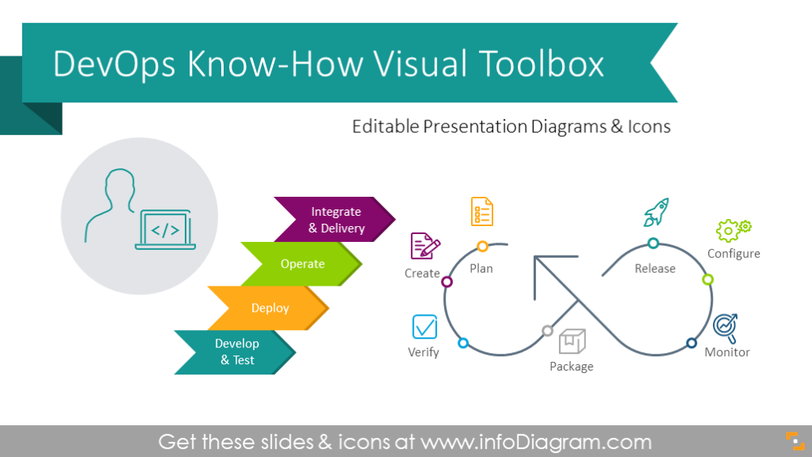 DevOps Know-How Presentation Toolbox (PPT diagrams)
