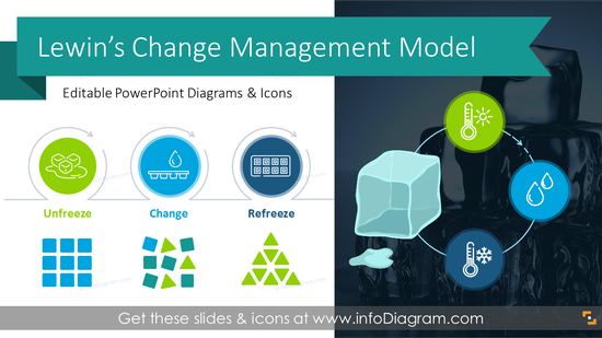 Change Management Diagrams: Lewin's Model (PPT Template)