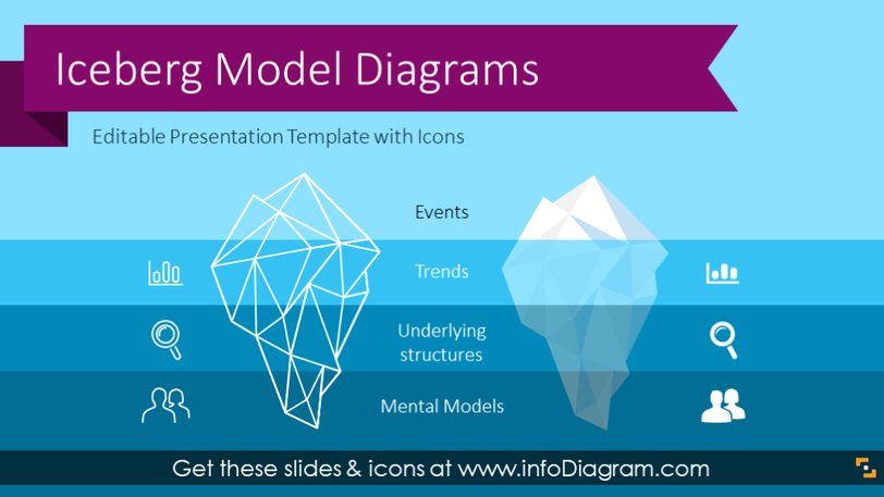 Iceberg Model Template (PPT diagrams)