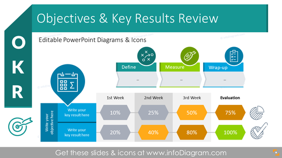 OKR Objectives and Key Results Performance Review (PPT Template)