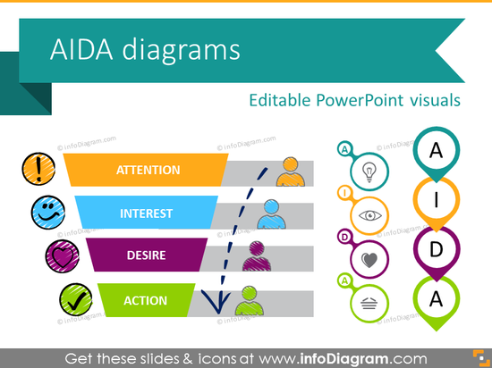 AIDA Marketing Model Diagram (PPT chart icons)
