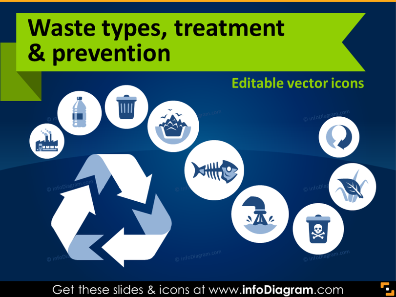 Ecology icons: Waste types, treatment and waste prevention (flat PPT clipart)