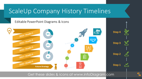 ScaleUp Company History Timeline (PPT Template)