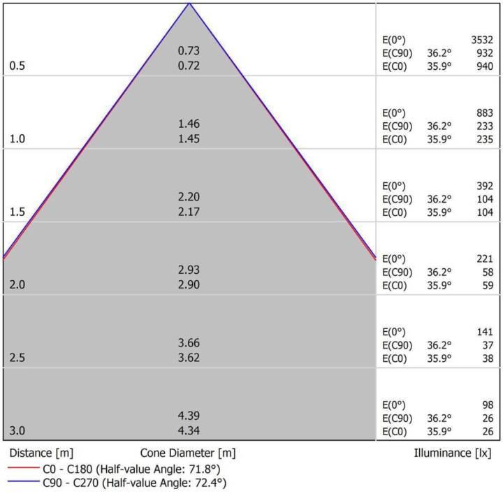 VERBATIM Prism LED Aufbauleuchte (18 W)
