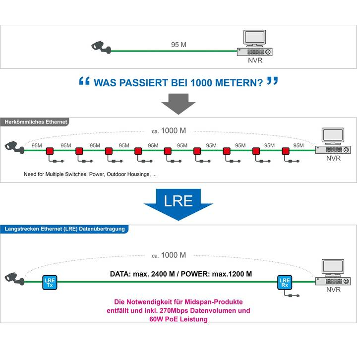 INTERCOAX EUP-2808RM-8T-PKG (Modulo di espansione)