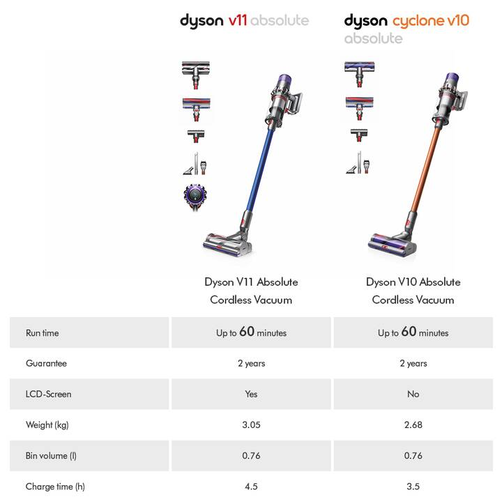 DYSON V11 Absolute Extra (senza sacchetto, 610 W)