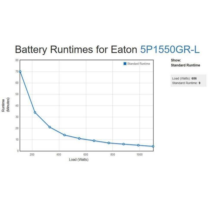 EATON 5P1550GR Unterbrechungsfreie Stromversorgung USV (1550 VA, 1100 W, Line-Interactive)