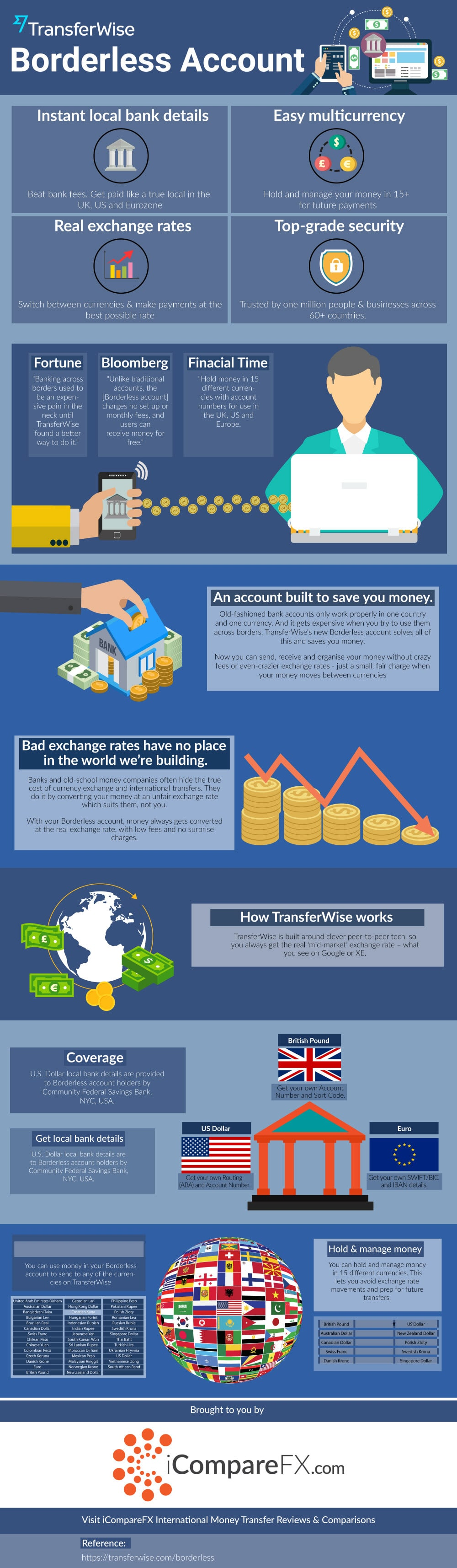 TransferWise Borderless account infographic