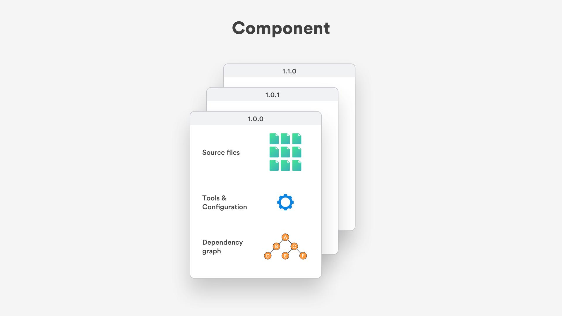 Bit component