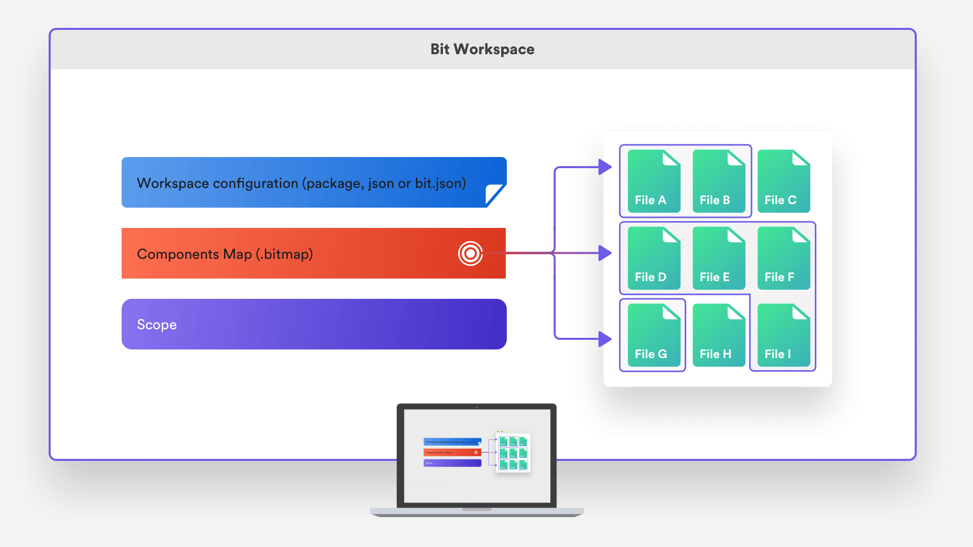 Bit Workspace