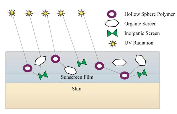 杜克H, 杜克C-Skin, C-Skin, 杜克防曬, 杜克H 360゚全方位光譜防曬乳SPF50, 杜克H 360゚全方位礦物防曬霜SPF50+, 防曬乳推薦, 防曬推薦, 杜克C-Skin門市, 杜克C-Skin櫃點, 杜克C-Skin網購, 杜克C-Skin哪裡買, 杜克C-Skin台灣, 杜克C-Skin試用, 試用, 體驗