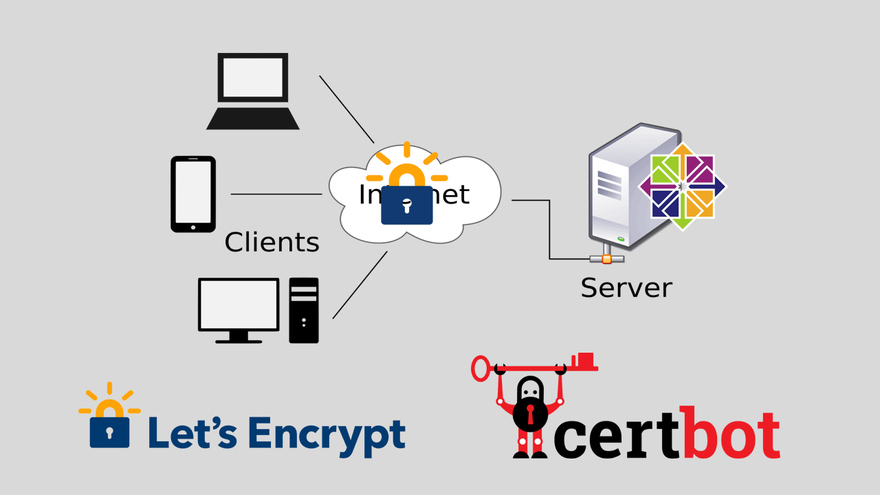 How to Install LetsEncrypt Certificate on CentOS 7