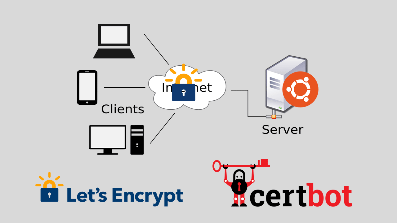 How to Install LetsEncrypt SSL Certificate on Ubuntu 18.04