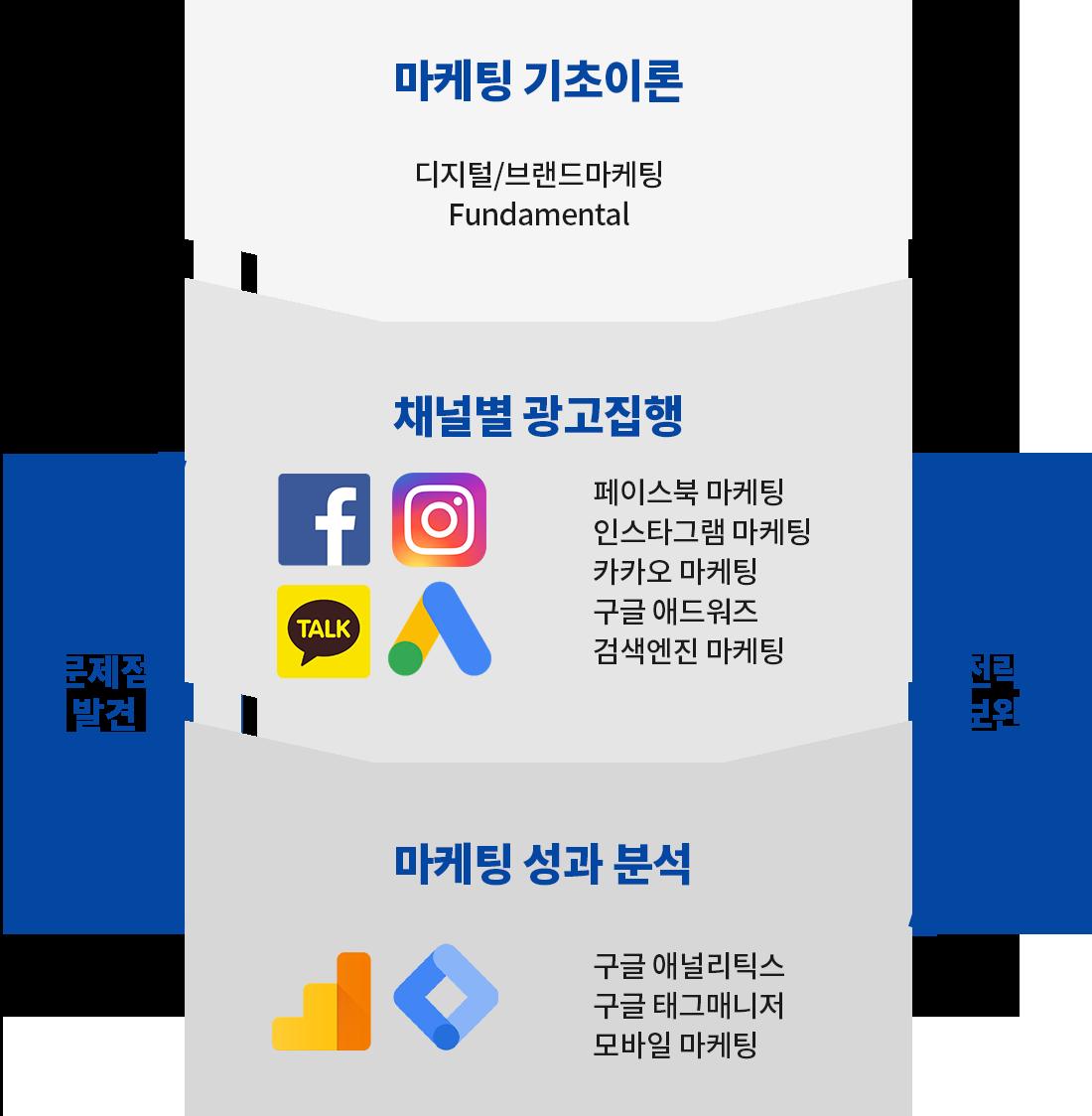 온라인마케팅