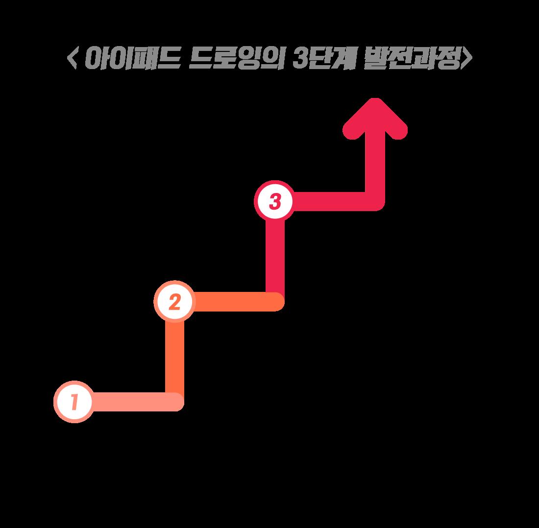 3D 모션그래픽 입문자 강의 추천