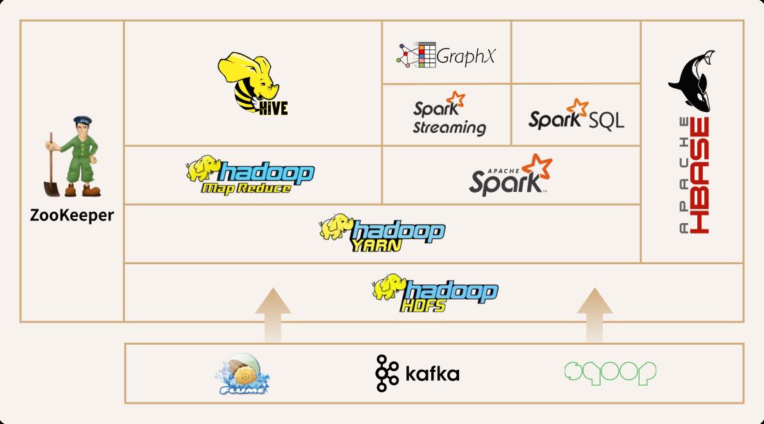 Hadoop 아키텍처