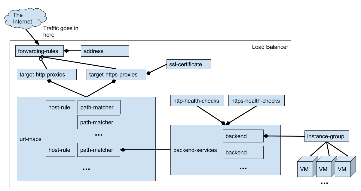Load Balancer Objects Diagram
