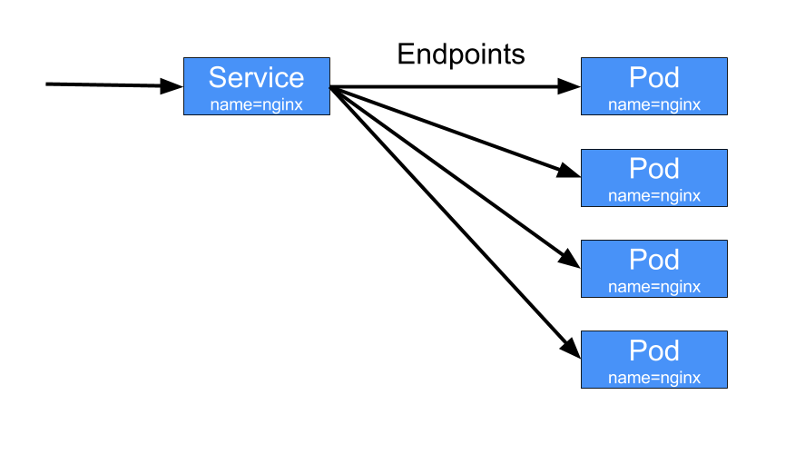 Service Endpoints