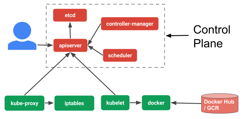 How kubeadm Initializes Your Kubernetes Master - Ian Lewis