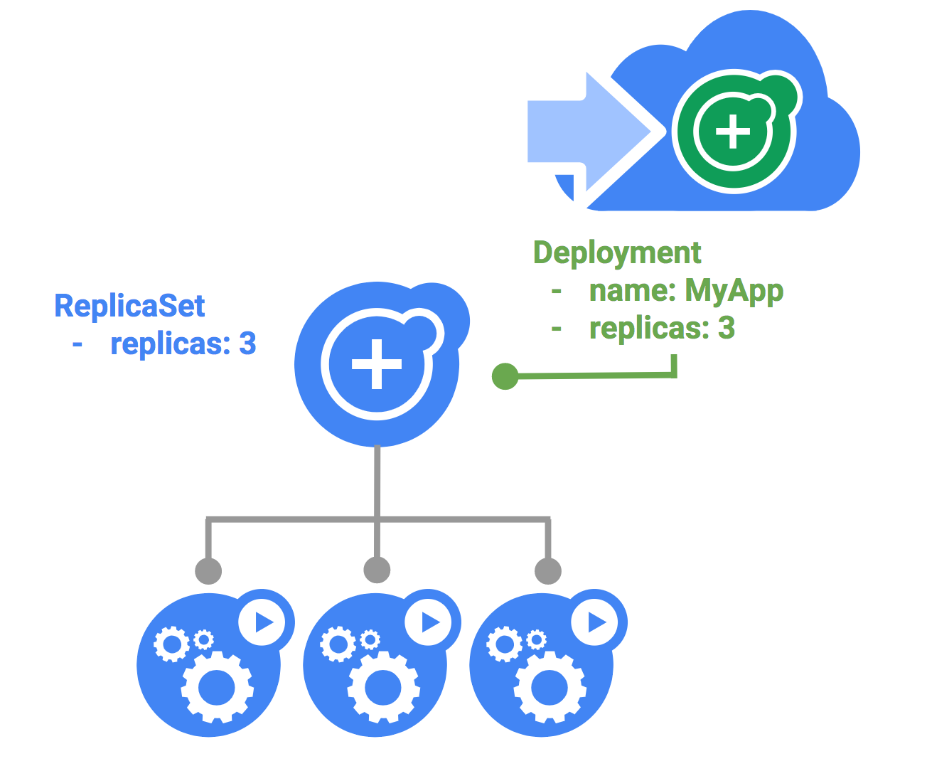 Blue/Green Deployments on Kubernetes - Ian Lewis