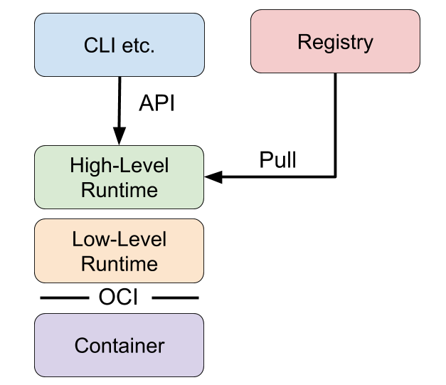 container runtime