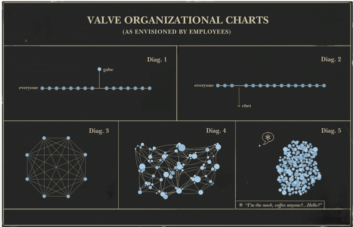 Valve Organizational Charts (as envisioned by employees)