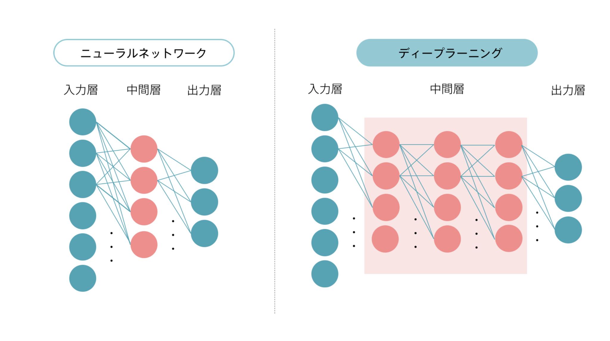 Deep Learningの簡単な仕組み
