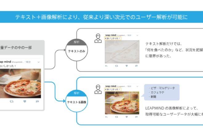 株式会社NTTデータとLeapMind株式会社が業務提携