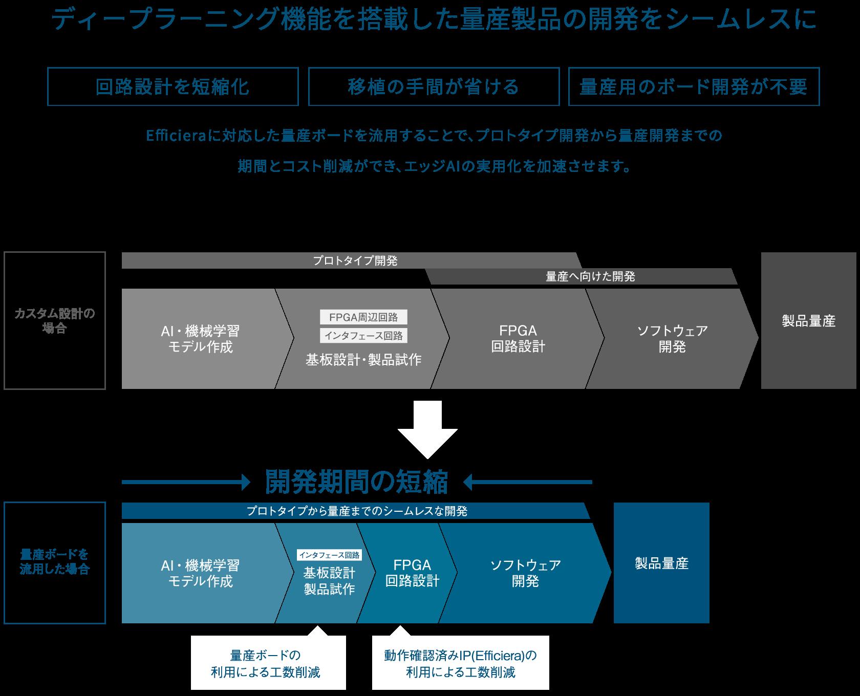 ディープラーニング機能を搭載したエッジアプリケーション量産製品の開発を促進