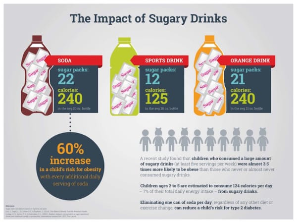 10.05 TheImpactOfSugaryDrinks Board 1024x768 600x450 - As Tooth Decay In Children Reaches All Time High Doctors Warn Parents Of These Dangerous Foods