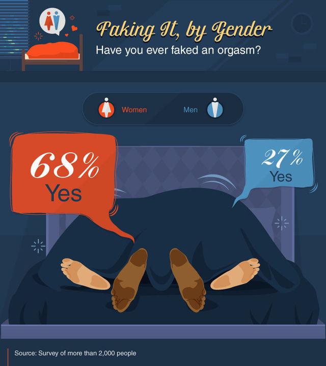 2 15 - オーガズムって演技だったの?...女性68%, 男性27%(2000人にアンケート)