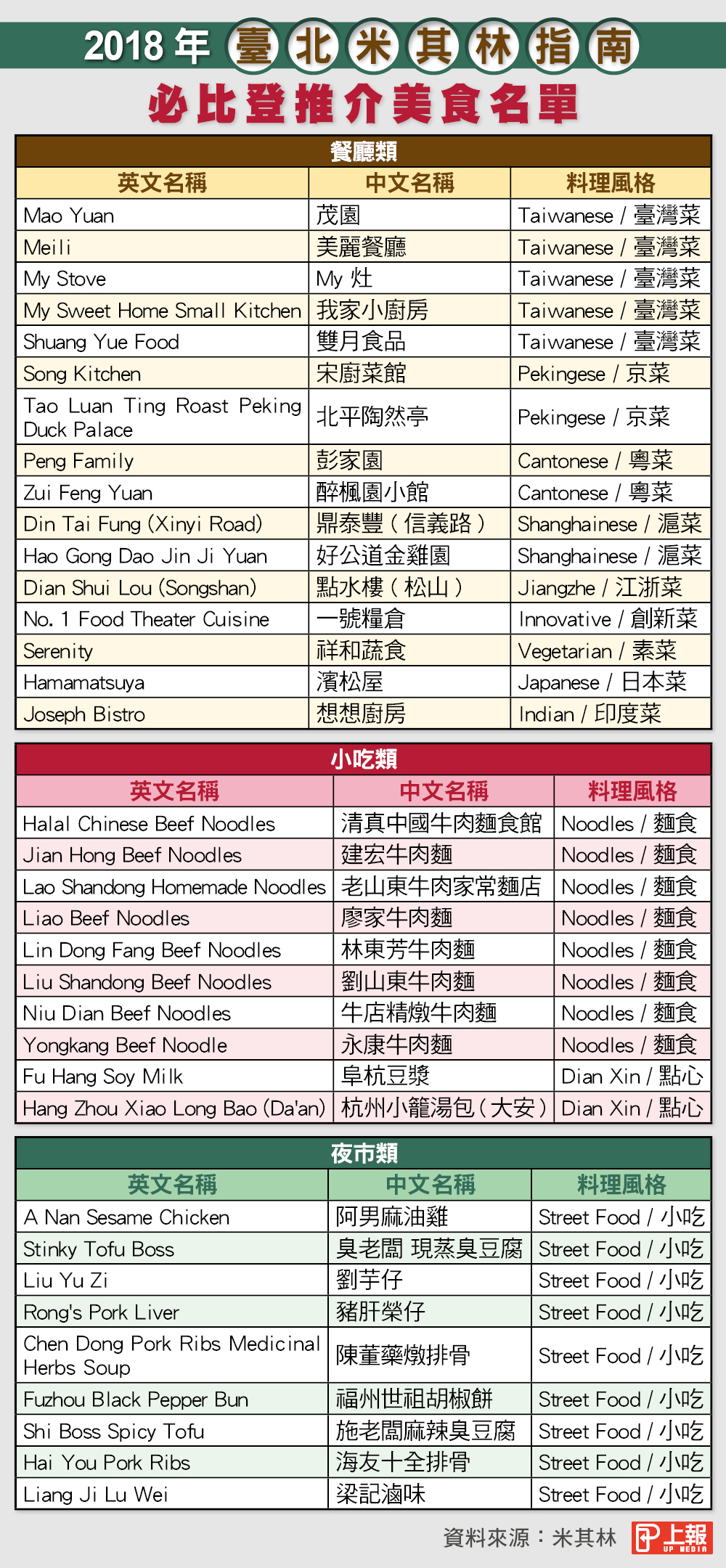 img 5aa096f5579d7 - 2018《臺北米其林指南》美食名單公佈:網友表示「超多遺珠!」