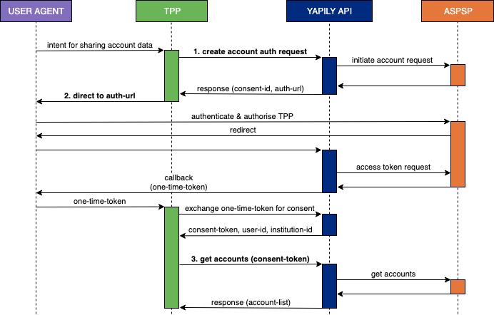 Yapily API