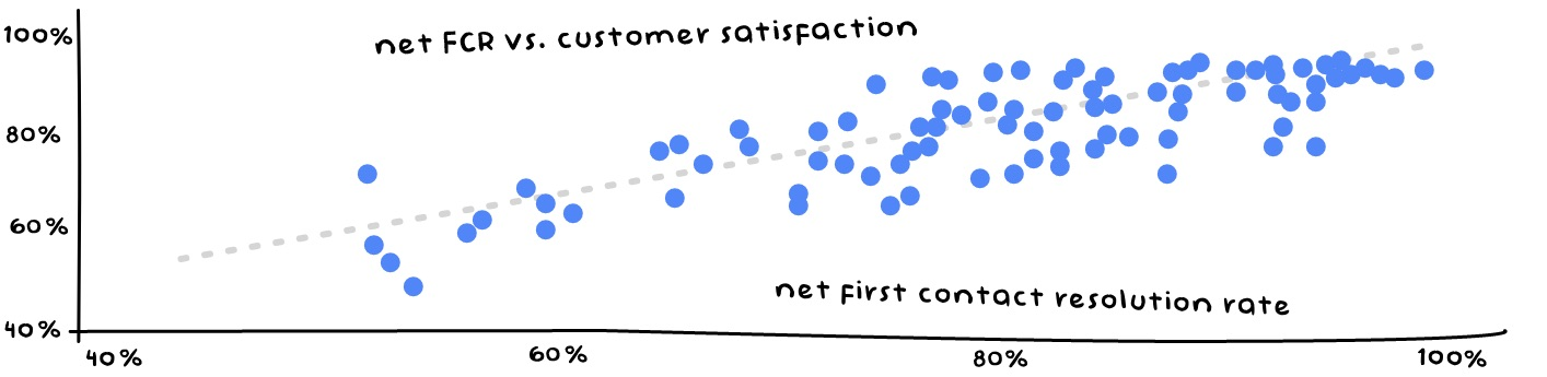 First Contact Resolution Rate - Customer Service Metrics