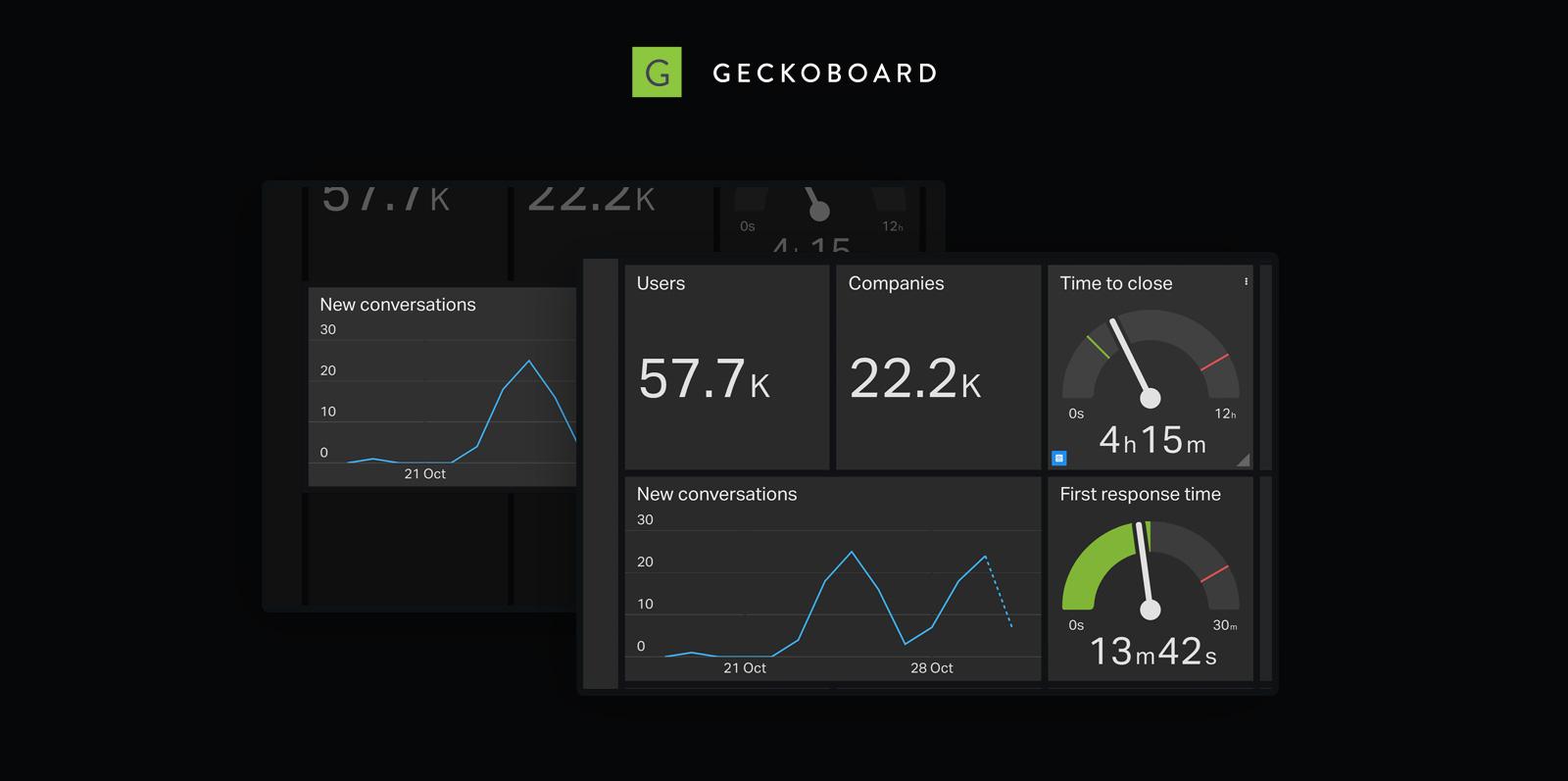 Geckoboard visualizes your Intercom data