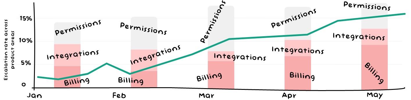 Escalation Rate - Customer Service Metrics