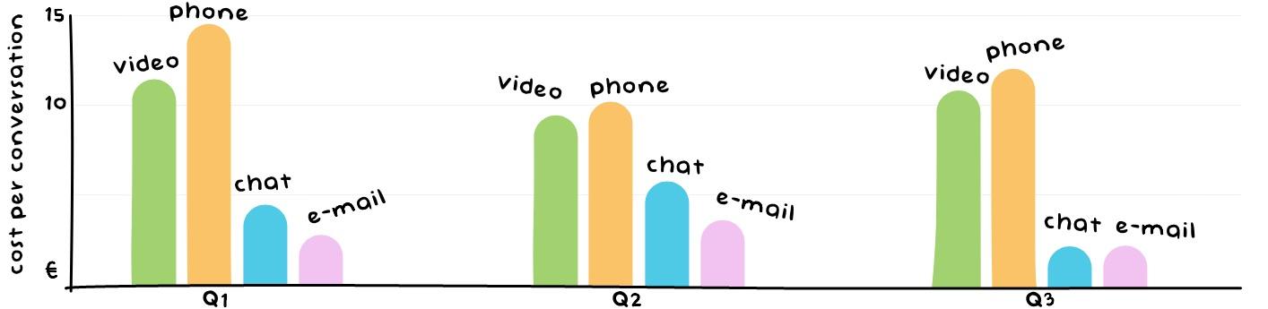Cost Per Conversation - Customer Service Metrics