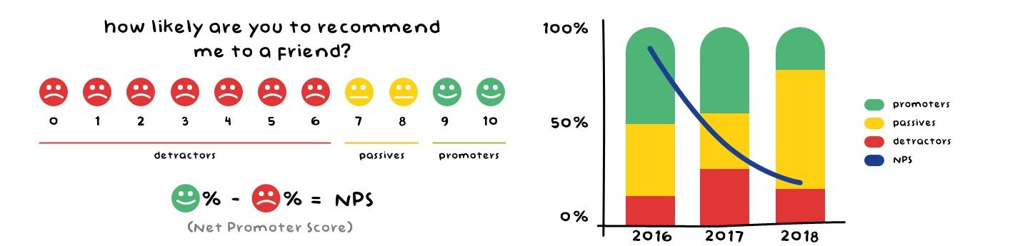 Net Promoter Score NPS - Customer Service Metrics