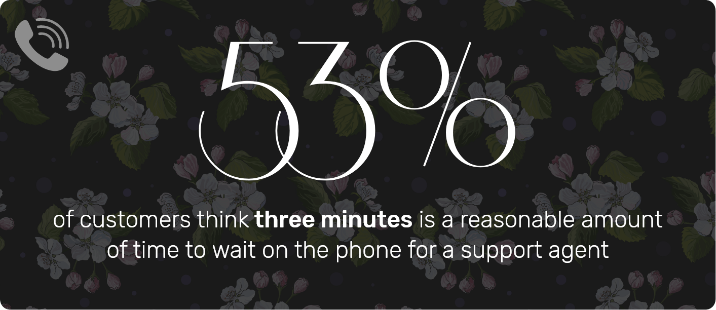 Response time for phone support should be less than 3 minutes