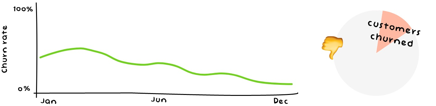 Churn Rate - Customer Service Metrics