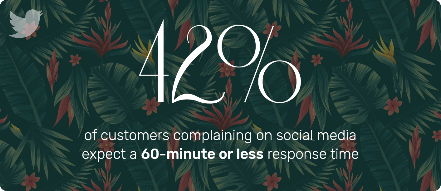 Respond within an hour to social media customer service requests