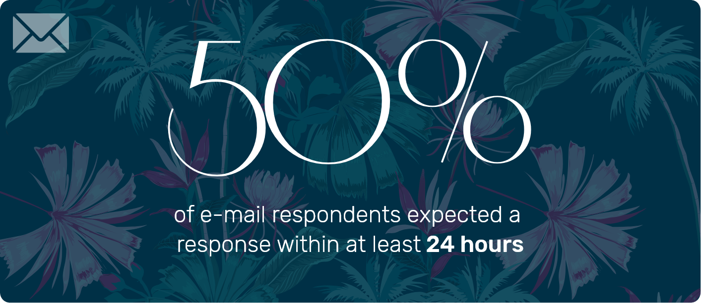 Respond to customer emails within 24 hours