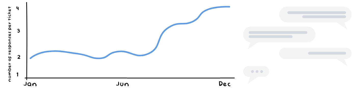 Replies per Conversation/Ticket - Customer Service Metrics
