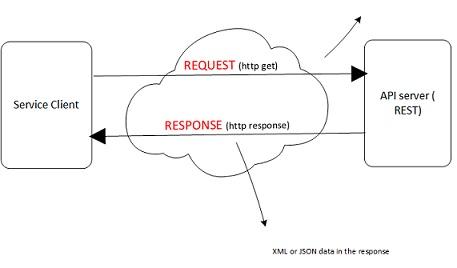 How to use POSTMAN plugin in API testing - Testing AMA - q2a