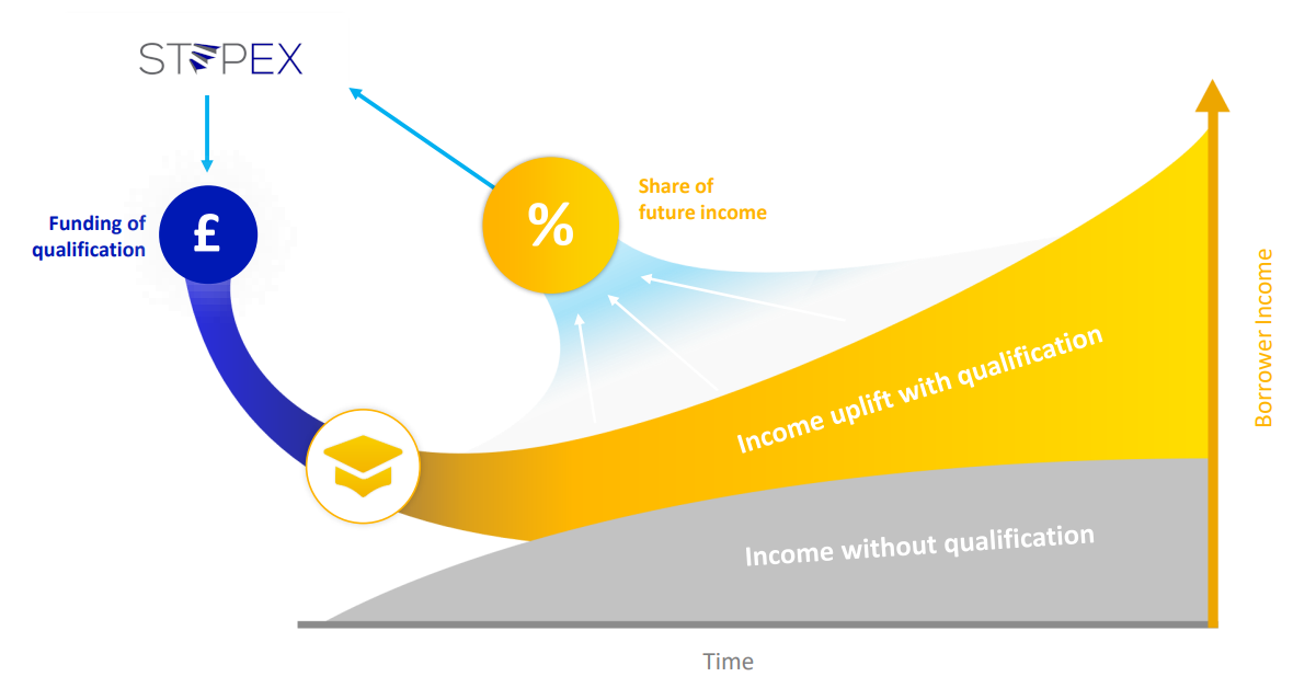 Income sharing agreement diagram